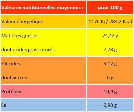 Valeur nutritionnelle pâté au foie de canard et truffes d'été